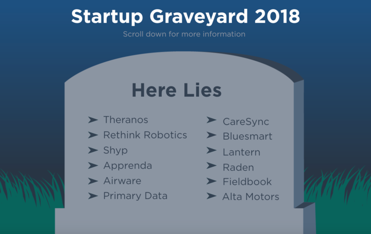 12 startups that failed this year (2018) and took $1.4 billion in VC funding with them
